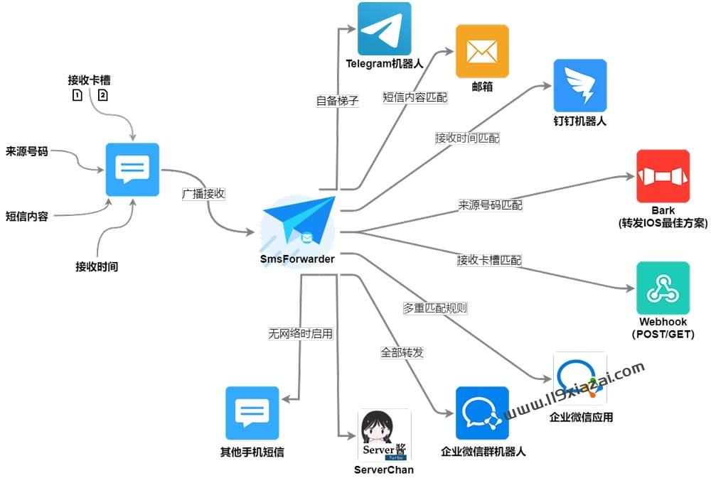 手机短信转发工具下载 v1.7.1